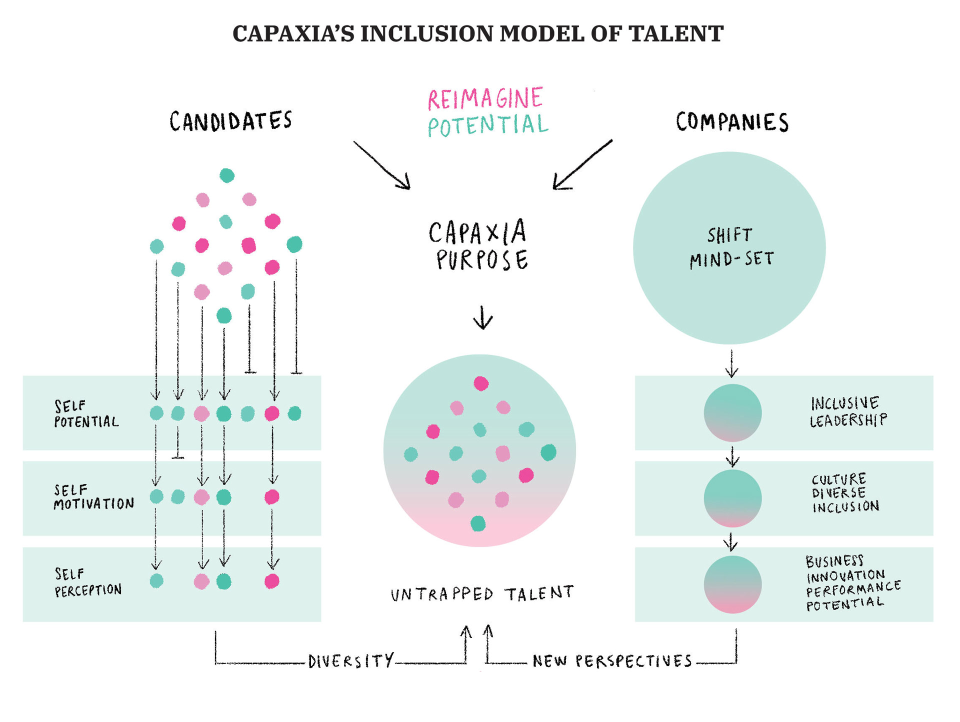 Inclusion model of talent